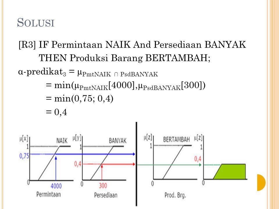 Solusi [R3] IF Permintaan NAIK And Persediaan BANYAK